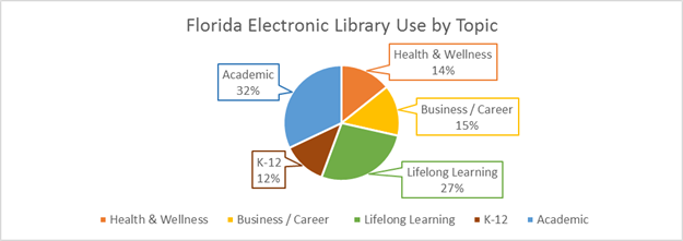 Barchart on FEL usage as: Academic 32%, Health & Wellness 14%, Business / Career 15%, Lifeling Learning 27%, K-12 12%